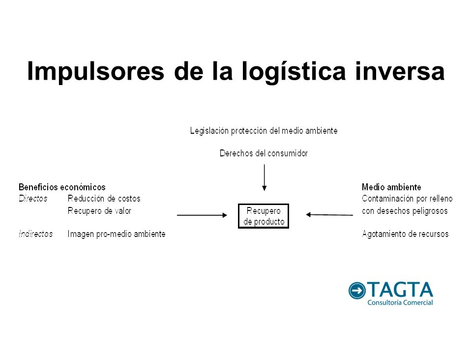 Impulsores de la logística inversa