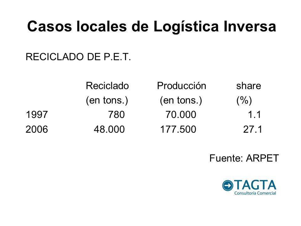RECICLADO DE P.E.T. Reciclado Producciónshare (en tons.) (en tons.) (%) 1997 780 70.000 1.1 2006 48.000 177.500 27.1 Fuente: ARPET Casos locales de Lo