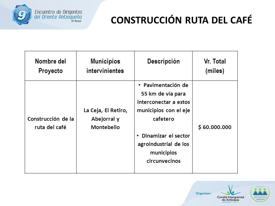 CONSTRUCCIÓN RUTA DEL CAFÉ Nombre del Proyecto Municipios intervinientes Descripción Vr.