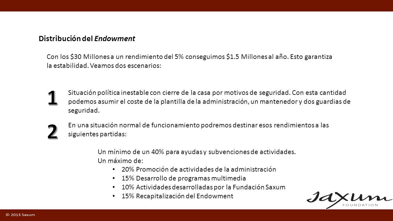 Distribución del Endowment Con los $30 Millones a un rendimiento del 5% conseguimos $1.5 Millones al año.