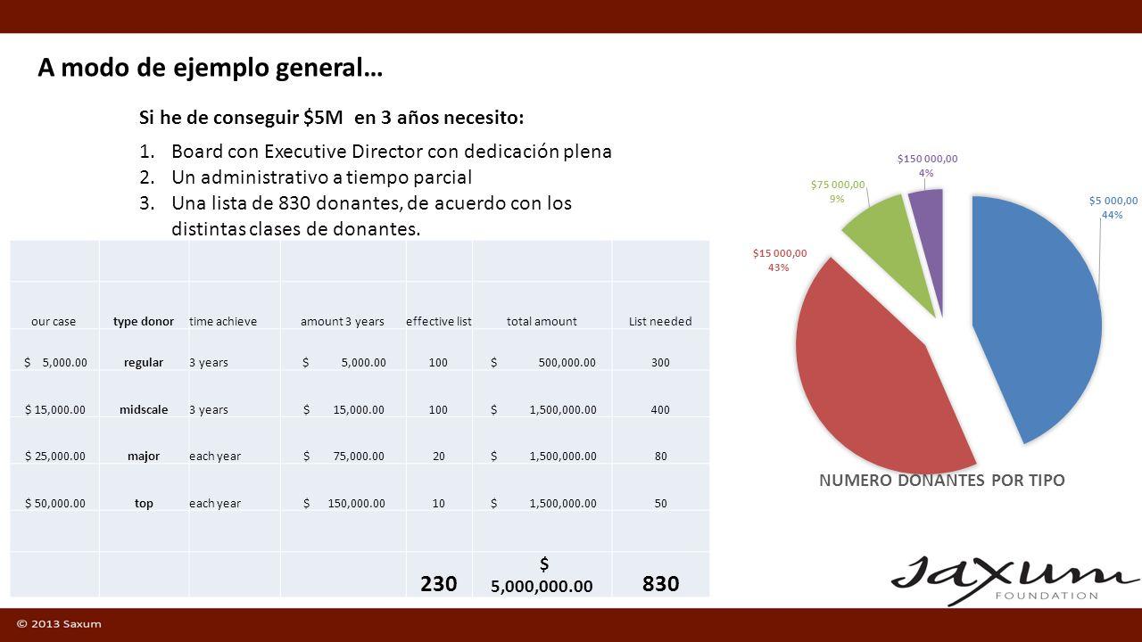 A modo de ejemplo general… Si he de conseguir $5M en 3 años necesito: 1.Board con Executive Director con dedicación plena 2.Un administrativo a tiempo parcial 3.Una lista de 830 donantes, de acuerdo con los distintas clases de donantes.