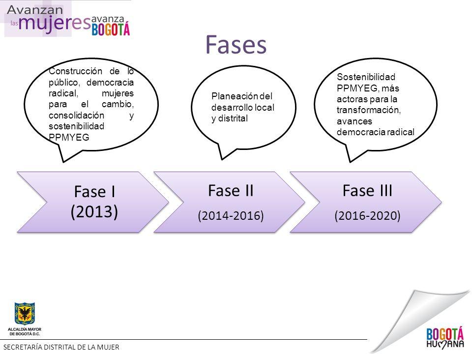 Fases Fase I (2013) Fase II (2014-2016) Fase III (2016-2020) Construcción de lo público, democracia radical, mujeres para el cambio, consolidación y sostenibilidad PPMYEG Planeación del desarrollo local y distrital Sostenibilidad PPMYEG, más actoras para la transformación, avances democracia radical SECRETARÍA DISTRITAL DE LA MUJER