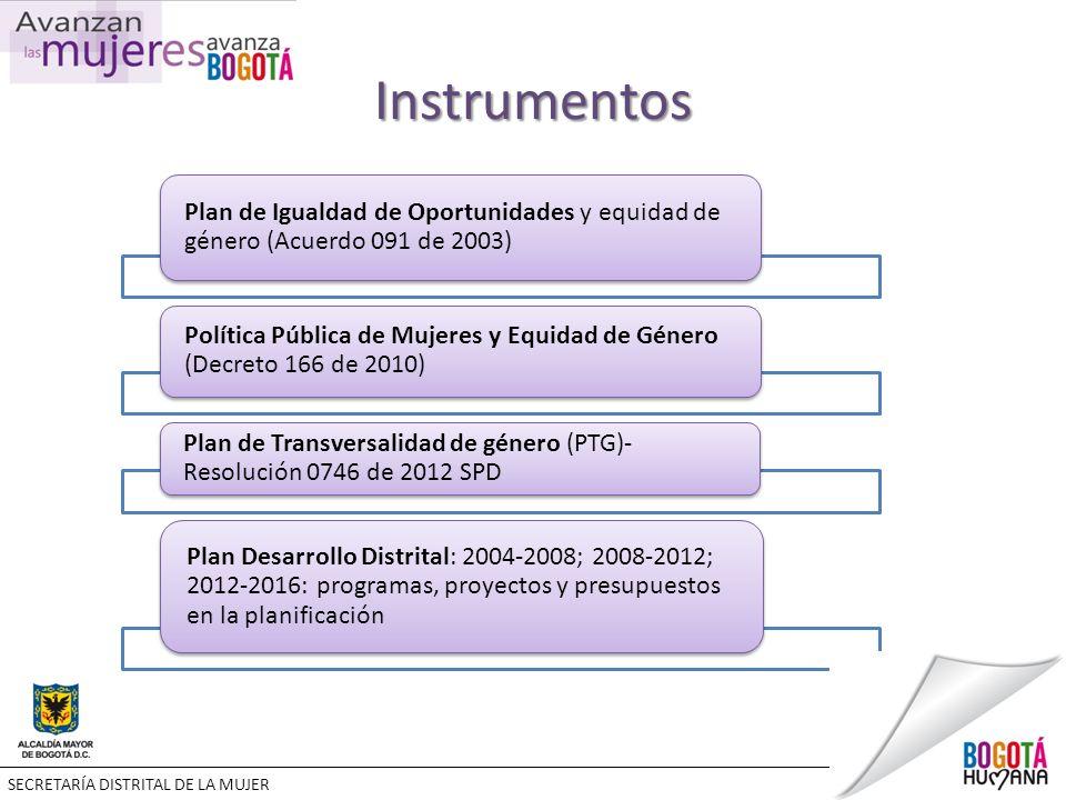 Instrumentos Plan de Igualdad de Oportunidades y equidad de género (Acuerdo 091 de 2003) Política Pública de Mujeres y Equidad de Género (Decreto 166 de 2010) Plan de Transversalidad de género (PTG)- Resolución 0746 de 2012 SPD Plan Desarrollo Distrital: 2004-2008; 2008-2012; 2012-2016: programas, proyectos y presupuestos en la planificación SECRETARÍA DISTRITAL DE LA MUJER