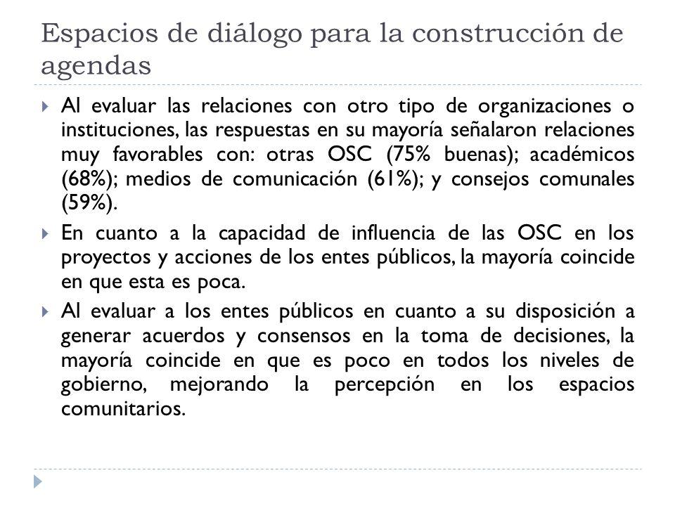 Espacios de diálogo para la construcción de agendas Al evaluar las relaciones con otro tipo de organizaciones o instituciones, las respuestas en su mayoría señalaron relaciones muy favorables con: otras OSC (75% buenas); académicos (68%); medios de comunicación (61%); y consejos comunales (59%).