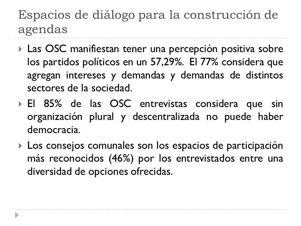 Espacios de diálogo para la construcción de agendas Las OSC manifiestan tener una percepción positiva sobre los partidos políticos en un 57,29%.