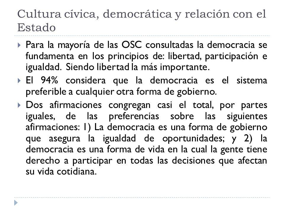 Cultura cívica, democrática y relación con el Estado Para la mayoría de las OSC consultadas la democracia se fundamenta en los principios de: libertad, participación e igualdad.