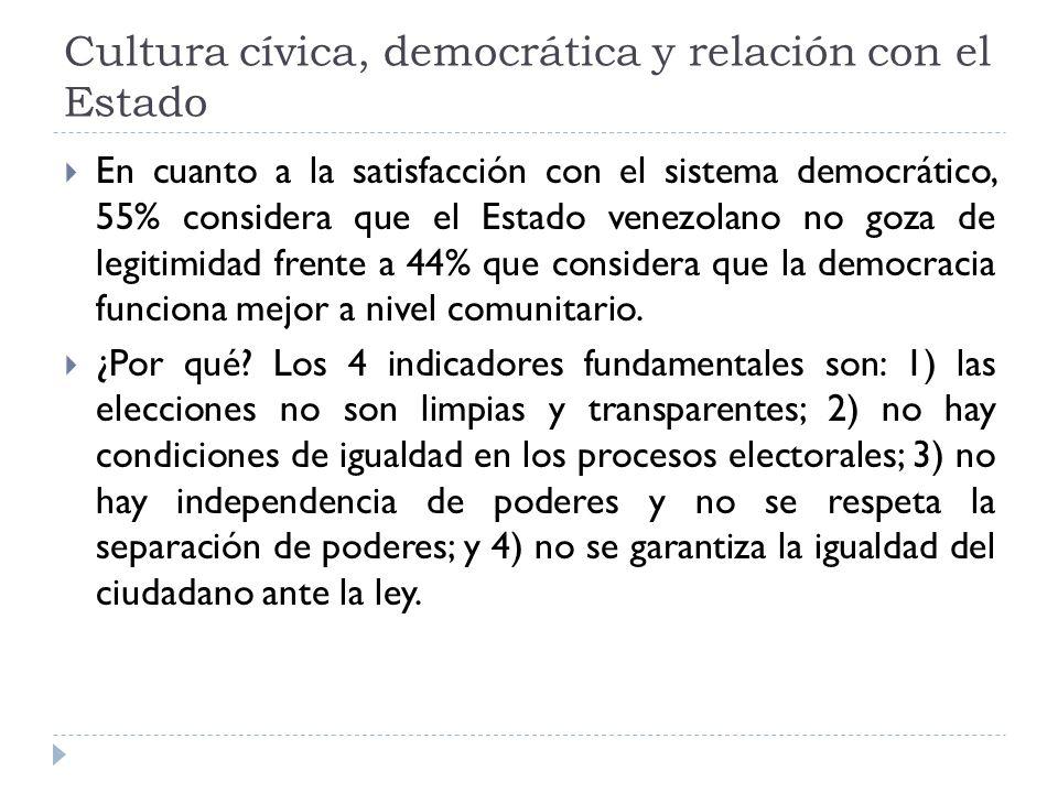 Cultura cívica, democrática y relación con el Estado El ámbito en el cual funciona mejor la democracia es en el comunitario seguido por el nacional, lo que implica que el regional y municipal reciben poco reconocimiento en el ejercicio democrático.