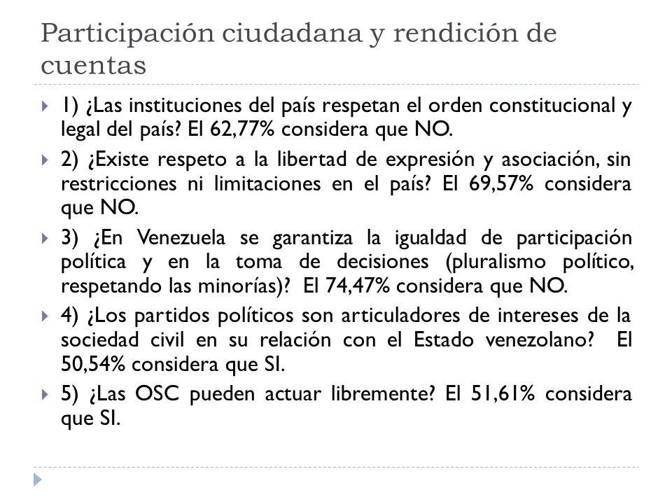Participación ciudadana y rendición de cuentas 1) ¿Las instituciones del país respetan el orden constitucional y legal del país.