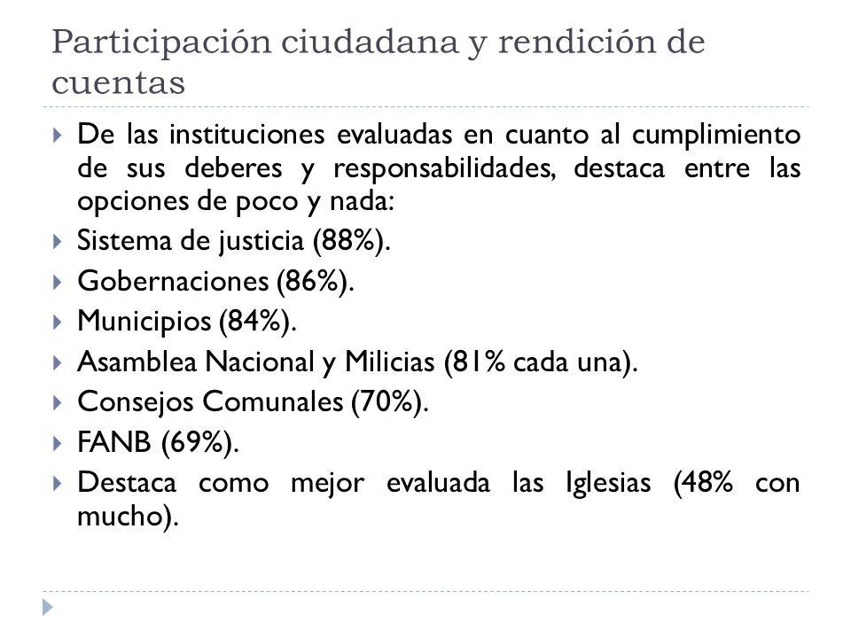 Participación ciudadana y rendición de cuentas De las instituciones evaluadas en cuanto al cumplimiento de sus deberes y responsabilidades, destaca entre las opciones de poco y nada: Sistema de justicia (88%).