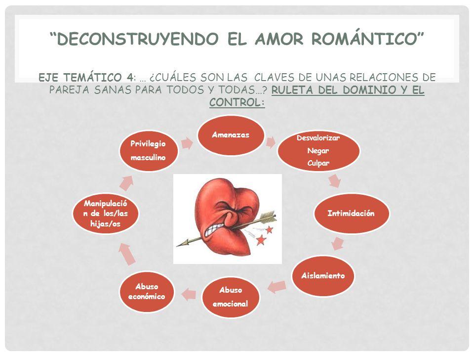 DECONSTRUYENDO EL AMOR ROMÁNTICO EJE TEMÁTICO 4: … ¿CUÁLES SON LAS CLAVES DE UNAS RELACIONES DE PAREJA SANAS PARA TODOS Y TODAS…? RULETA DEL DOMINIO Y