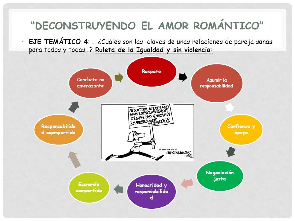 DECONSTRUYENDO EL AMOR ROMÁNTICO EJE TEMÁTICO 4: … ¿Cuáles son las claves de unas relaciones de pareja sanas para todos y todas…? Ruleta de la Igualda