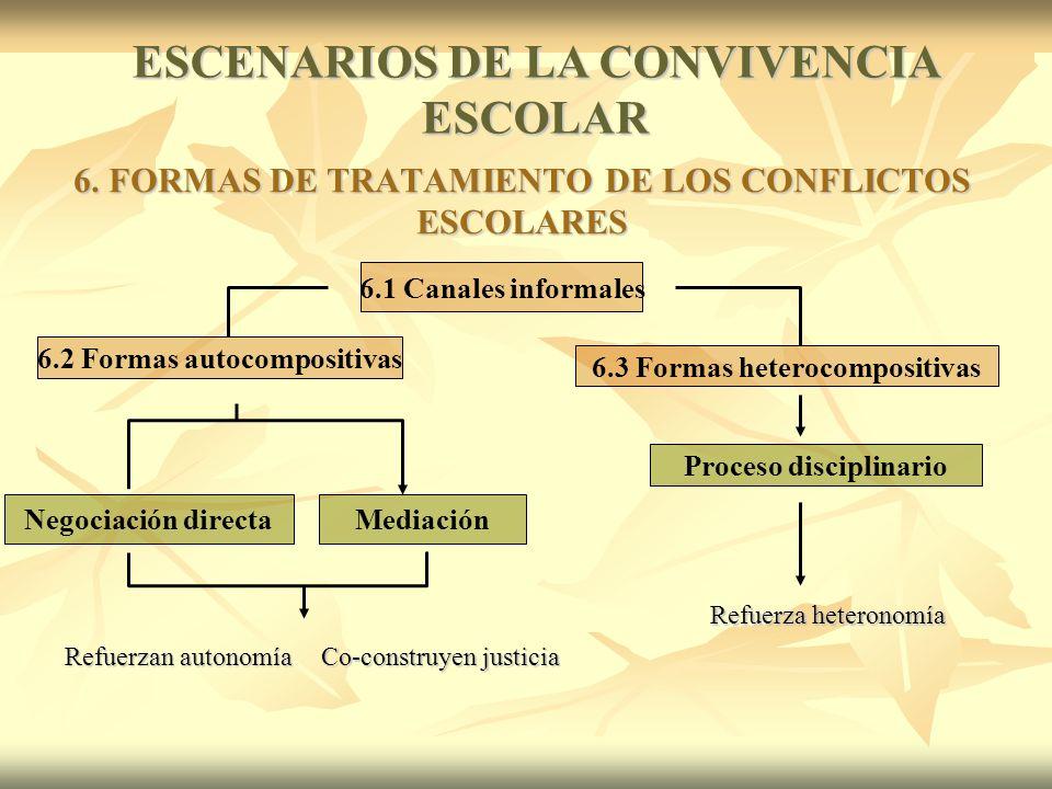 6.2 Formas autocompositivas 6.1 Canales informales 6.3 Formas heterocompositivas Negociación directaMediación Proceso disciplinario 6.