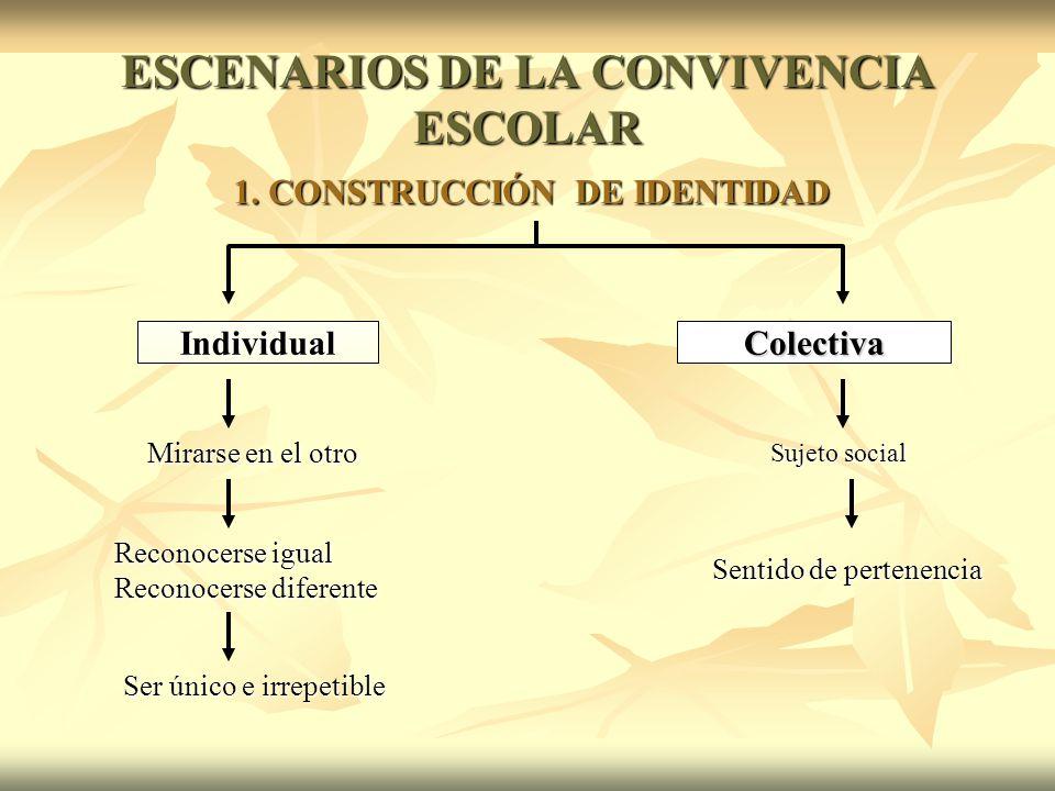 ESCENARIOS DE LA CONVIVENCIA ESCOLAR 1.