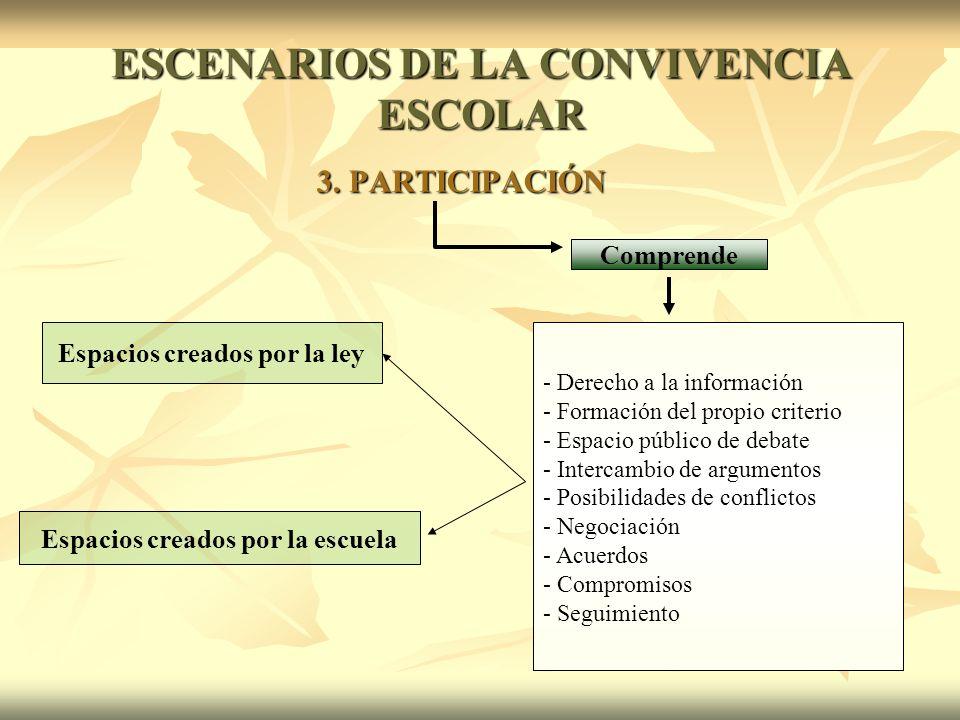 3. PARTICIPACIÓN - Derecho a la información - Formación del propio criterio - Espacio público de debate - Intercambio de argumentos - Posibilidades de