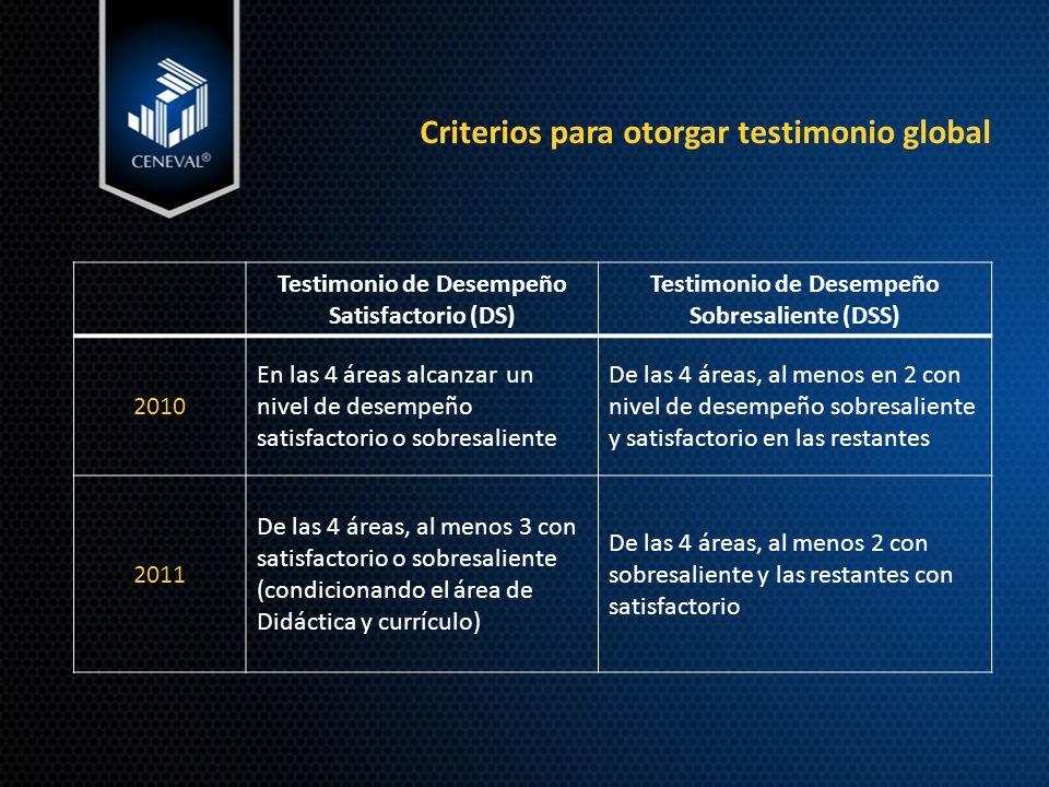 Criterios para otorgar testimonio global Testimonio de Desempeño Satisfactorio (DS) Testimonio de Desempeño Sobresaliente (DSS) 2010 En las 4 áreas alcanzar un nivel de desempeño satisfactorio o sobresaliente De las 4 áreas, al menos en 2 con nivel de desempeño sobresaliente y satisfactorio en las restantes 2011 De las 4 áreas, al menos 3 con satisfactorio o sobresaliente (condicionando el área de Didáctica y currículo) De las 4 áreas, al menos 2 con sobresaliente y las restantes con satisfactorio