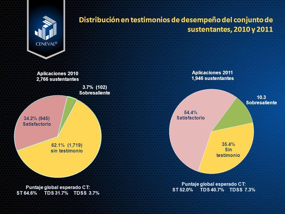 Distribución en testimonios de desempeño del conjunto de sustentantes, 2010 y 2011 62.1% (1,719) sin testimonio 34.2% (945) Satisfactorio 3.7% (102) Sobresaliente Aplicaciones 2010 2,766 sustentantes Aplicaciones 2011 1,946 sustentantes Puntaje global esperado CT: ST 64.6% TDS 31.7% TDSS 3.7% Puntaje global esperado CT: ST 52.0% TDS 40.7% TDSS 7.3%