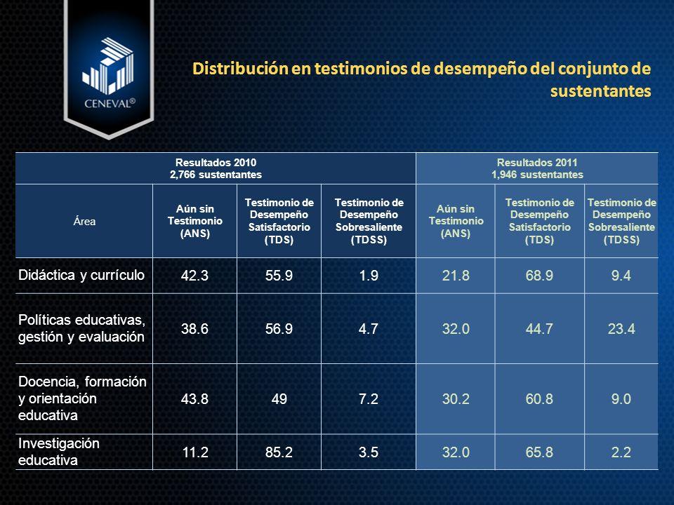 Distribución en testimonios de desempeño del conjunto de sustentantes Resultados 2010 2,766 sustentantes Resultados 2011 1,946 sustentantes Área Aún sin Testimonio (ANS) Testimonio de Desempeño Satisfactorio (TDS) Testimonio de Desempeño Sobresaliente (TDSS) Aún sin Testimonio (ANS) Testimonio de Desempeño Satisfactorio (TDS) Testimonio de Desempeño Sobresaliente (TDSS) Didáctica y currículo42.355.91.9 21.8 68.99.4 Políticas educativas, gestión y evaluación 38.656.94.7 32.0 44.723.4 Docencia, formación y orientación educativa 43.8497.2 30.2 60.89.0 Investigación educativa 11.285.23.532.065.82.2