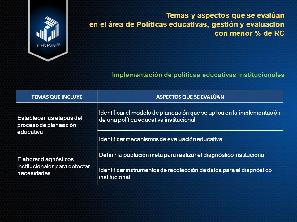 Temas y aspectos que se evalúan en el área de Políticas educativas, gestión y evaluación con menor % de RC Implementación de políticas educativas institucionales TEMAS QUE INCLUYEASPECTOS QUE SE EVALÚAN Establecer las etapas del proceso de planeación educativa Identificar el modelo de planeación que se aplica en la implementación de una política educativa institucional Identificar mecanismos de evaluación educativa Elaborar diagnósticos institucionales para detectar necesidades Definir la población meta para realizar el diagnóstico institucional Identificar instrumentos de recolección de datos para el diagnóstico institucional
