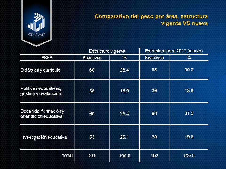 Comparativo del peso por área, estructura vigente VS nueva Estructura vigente Estructura para 2012 (marzo) ÁREAReactivos% % Didáctica y currículo6028.45830.2 Políticas educativas, gestión y evaluación 3818.03618.8 Docencia, formación y orientación educativa 6028.46031.3 Investigación educativa5325.13819.8 TOTAL 211100.0 192100.0