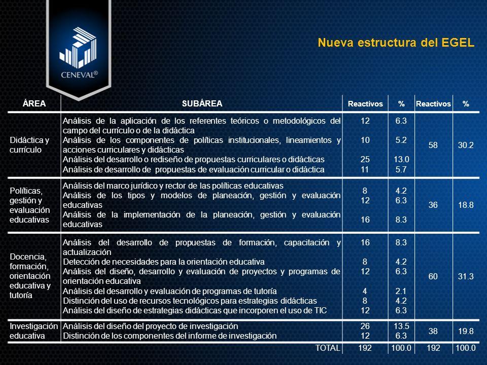Nueva estructura del EGEL ÁREASUBÁREA Reactivos% % Didáctica y currículo Análisis de la aplicación de los referentes teóricos o metodológicos del campo del currículo o de la didáctica Análisis de los componentes de políticas institucionales, lineamientos y acciones curriculares y didácticas Análisis del desarrollo o rediseño de propuestas curriculares o didácticas Análisis de desarrollo de propuestas de evaluación curricular o didáctica 12 10 25 11 6.3 5.2 13.0 5.7 5830.2 Políticas, gestión y evaluación educativas Análisis del marco jurídico y rector de las políticas educativas Análisis de los tipos y modelos de planeación, gestión y evaluación educativas Análisis de la implementación de la planeación, gestión y evaluación educativas 8 12 16 4.2 6.3 8.3 3618.8 Docencia, formación, orientación educativa y tutoría Análisis del desarrollo de propuestas de formación, capacitación y actualización Detección de necesidades para la orientación educativa Análisis del diseño, desarrollo y evaluación de proyectos y programas de orientación educativa Análisis del desarrollo y evaluación de programas de tutoría Distinción del uso de recursos tecnológicos para estrategias didácticas Análisis del diseño de estrategias didácticas que incorporen el uso de TIC 16 8 12 4 8 12 8.3 4.2 6.3 2.1 4.2 6.3 6031.3 Investigación educativa Análisis del diseño del proyecto de investigación Distinción de los componentes del informe de investigación 26 12 13.5 6.3 3819.8 TOTAL192100.0192100.0