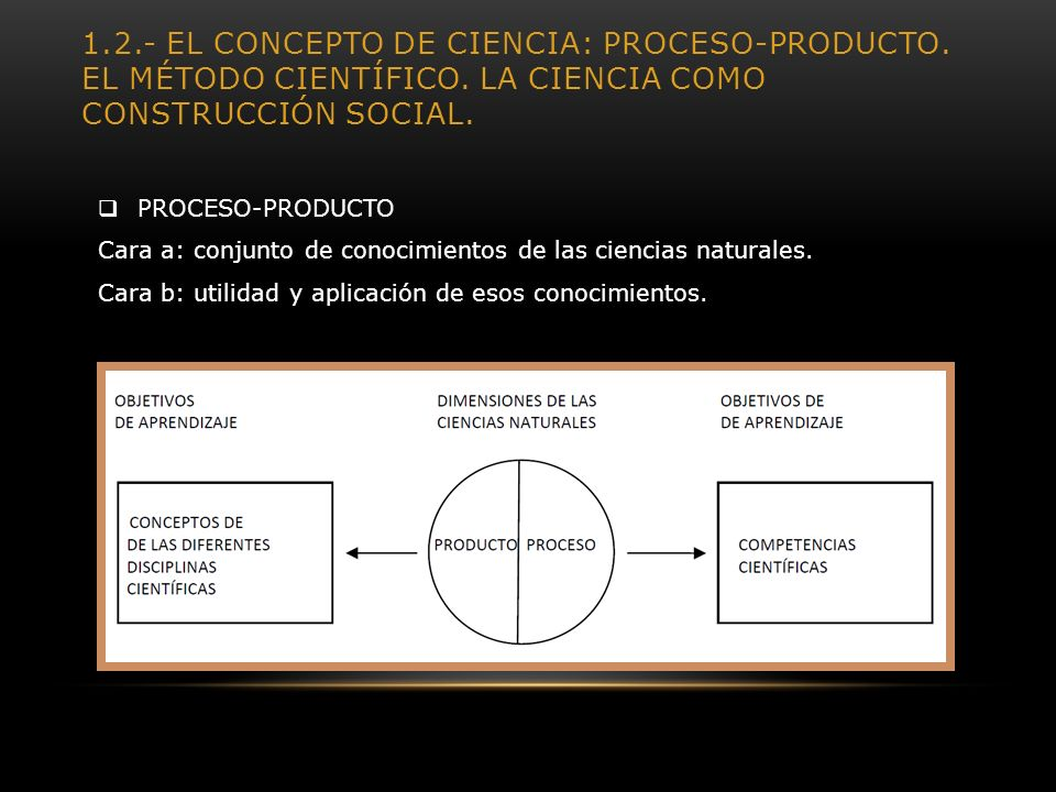 1.2.- EL CONCEPTO DE CIENCIA: PROCESO-PRODUCTO. EL MÉTODO CIENTÍFICO. LA CIENCIA COMO CONSTRUCCIÓN SOCIAL. PROCESO-PRODUCTO Cara a: conjunto de conoci