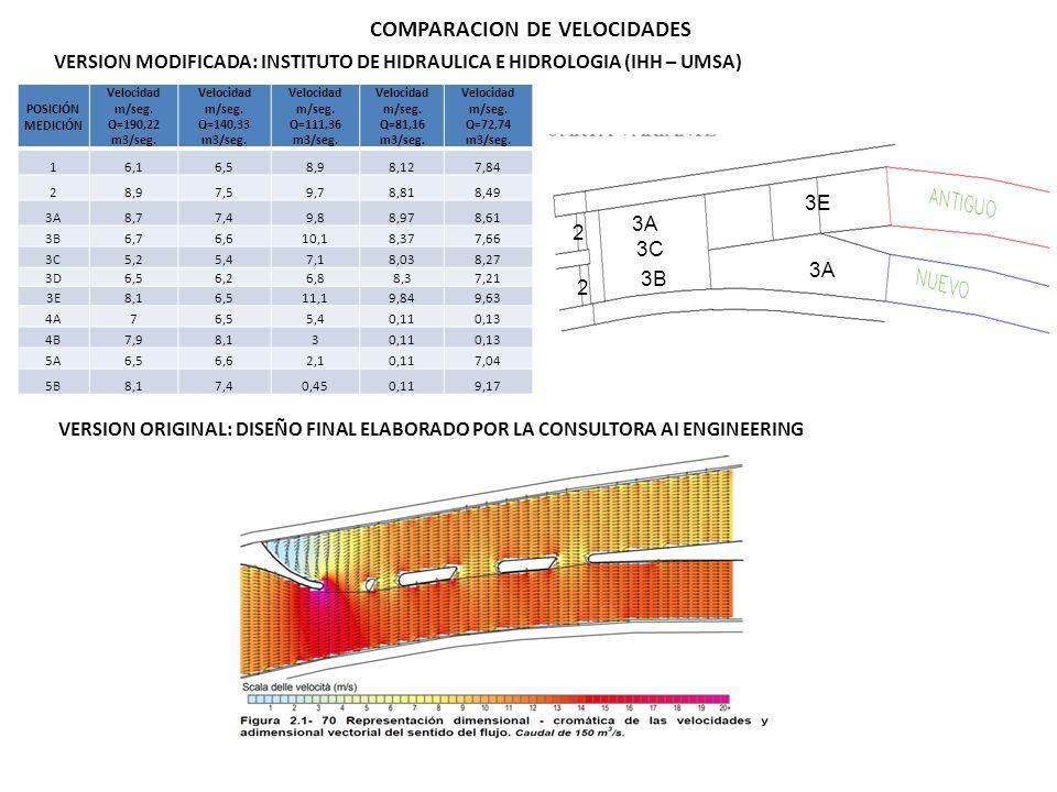 COMPARACION DE VELOCIDADES POSICIÓN MEDICIÓN Velocidad m/seg. Q=190,22 m3/seg. Velocidad m/seg. Q=140,33 m3/seg. Velocidad m/seg. Q=111,36 m3/seg. Vel