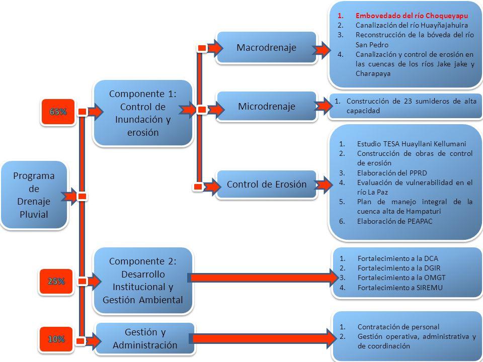 Programa de Drenaje Pluvial Programa de Drenaje Pluvial Componente 1: Control de Inundación y erosión Componente 2: Desarrollo Institucional y Gestión