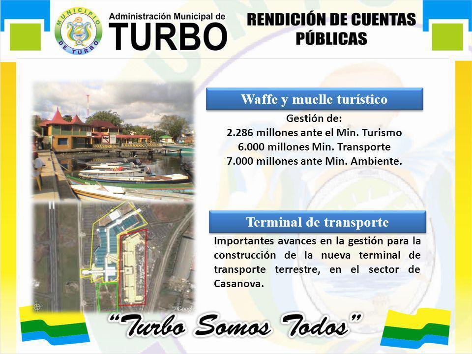 Waffe y muelle turístico Gestión de: 2.286 millones ante el Min. Turismo 6.000 millones Min. Transporte 7.000 millones ante Min. Ambiente. Terminal de