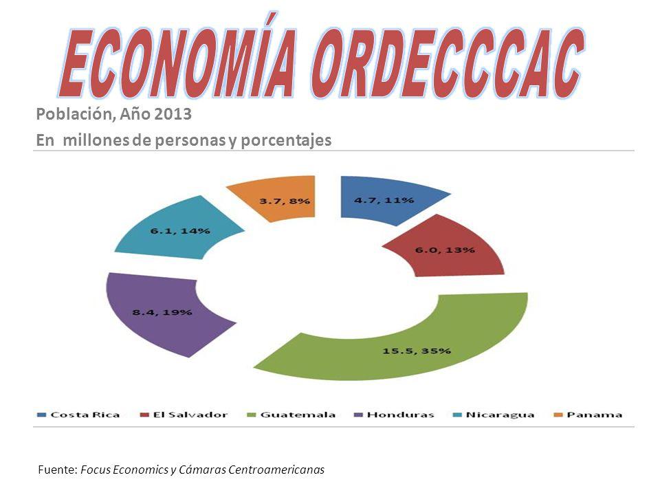 Población, Año 2013 En millones de personas y porcentajes Fuente: Focus Economics y Cámaras Centroamericanas