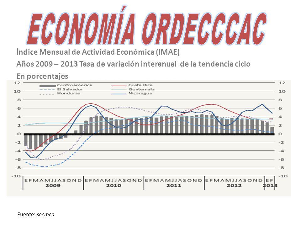 Índice Mensual de Actividad Económica (IMAE) Años 2009 – 2013 Tasa de variación interanual de la tendencia ciclo En porcentajes Fuente: secmca