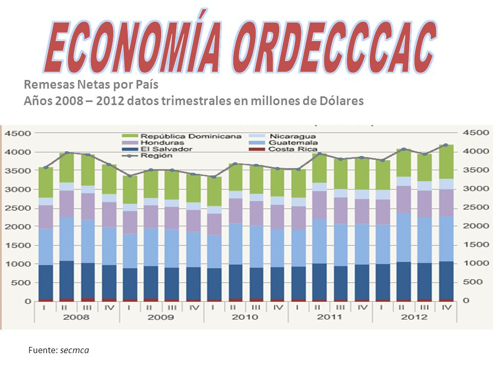 Remesas Netas por País Años 2008 – 2012 datos trimestrales en millones de Dólares Fuente: secmca