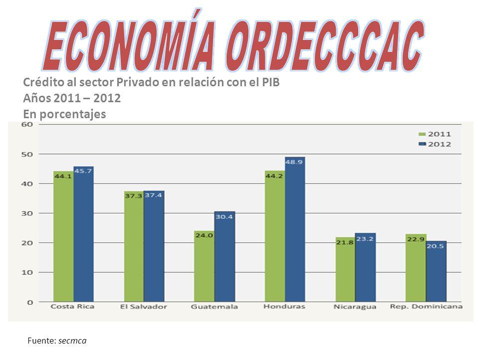 Crédito al sector Privado en relación con el PIB Años 2011 – 2012 En porcentajes Fuente: secmca