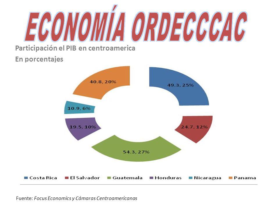 Participación el PIB en centroamerica En porcentajes Fuente: Focus Economics y Cámaras Centroamericanas