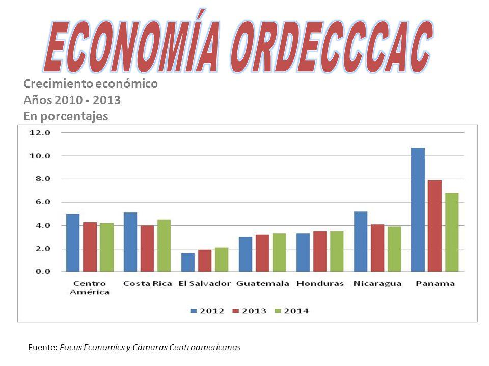 Crecimiento económico Años 2010 - 2013 En porcentajes Fuente: Focus Economics y Cámaras Centroamericanas