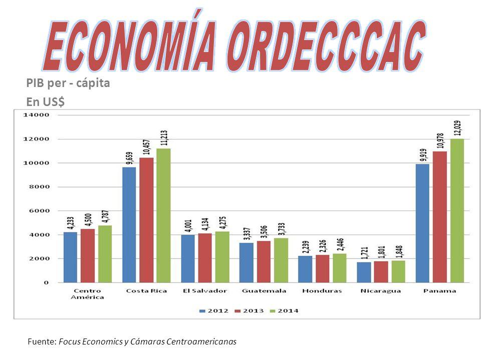 PIB per - cápita En US$ Fuente: Focus Economics y Cámaras Centroamericanas