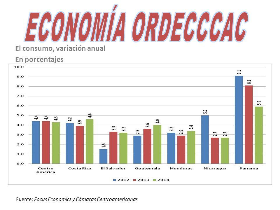 El consumo, variación anual En porcentajes Fuente: Focus Economics y Cámaras Centroamericanas