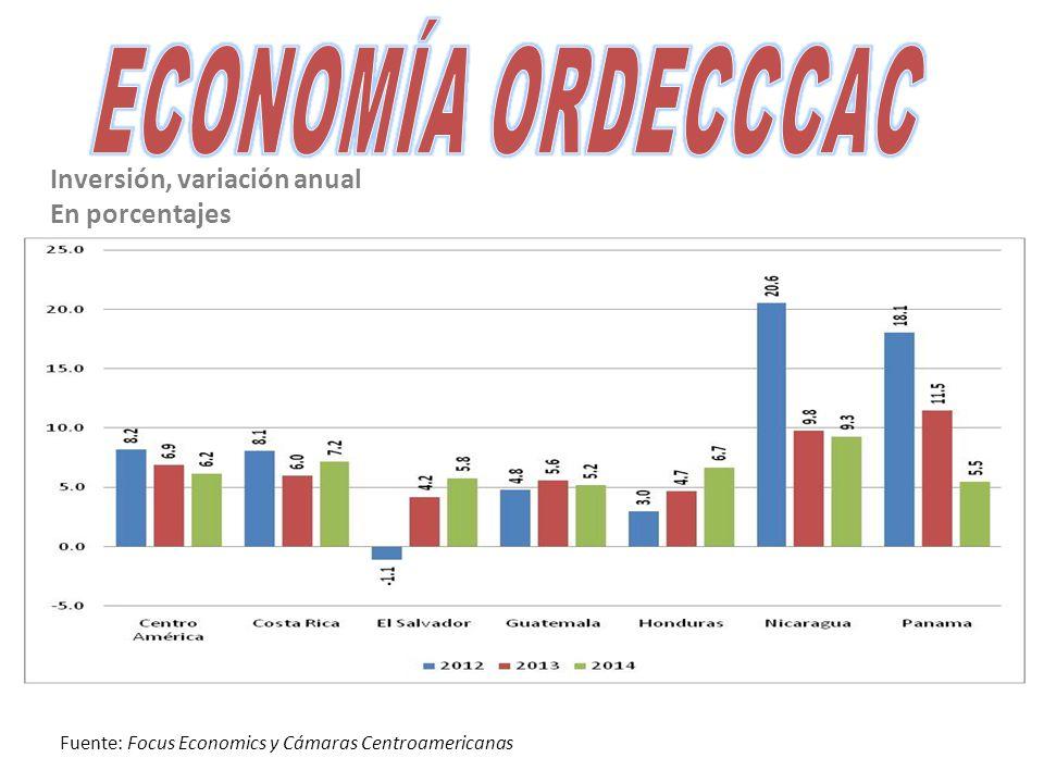 Inversión, variación anual En porcentajes Fuente: Focus Economics y Cámaras Centroamericanas