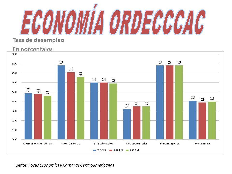 Tasa de desempleo En porcentajes Fuente: Focus Economics y Cámaras Centroamericanas