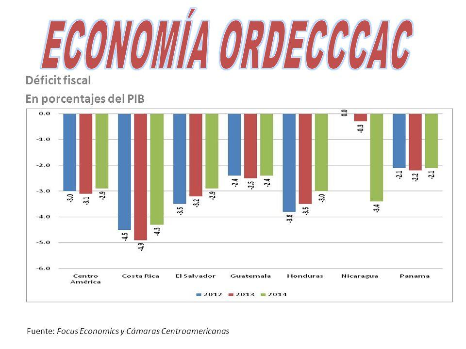Déficit fiscal En porcentajes del PIB Fuente: Focus Economics y Cámaras Centroamericanas