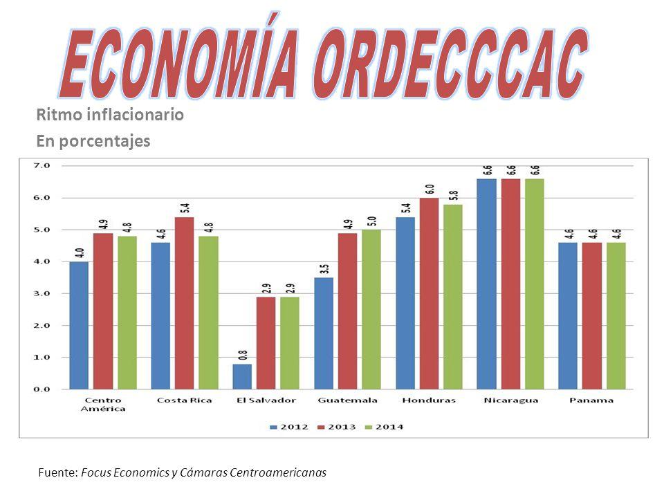 Ritmo inflacionario En porcentajes Fuente: Focus Economics y Cámaras Centroamericanas