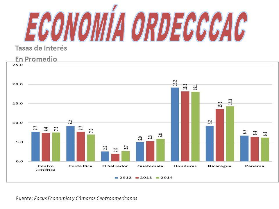 Tasas de Interés En Promedio Fuente: Focus Economics y Cámaras Centroamericanas