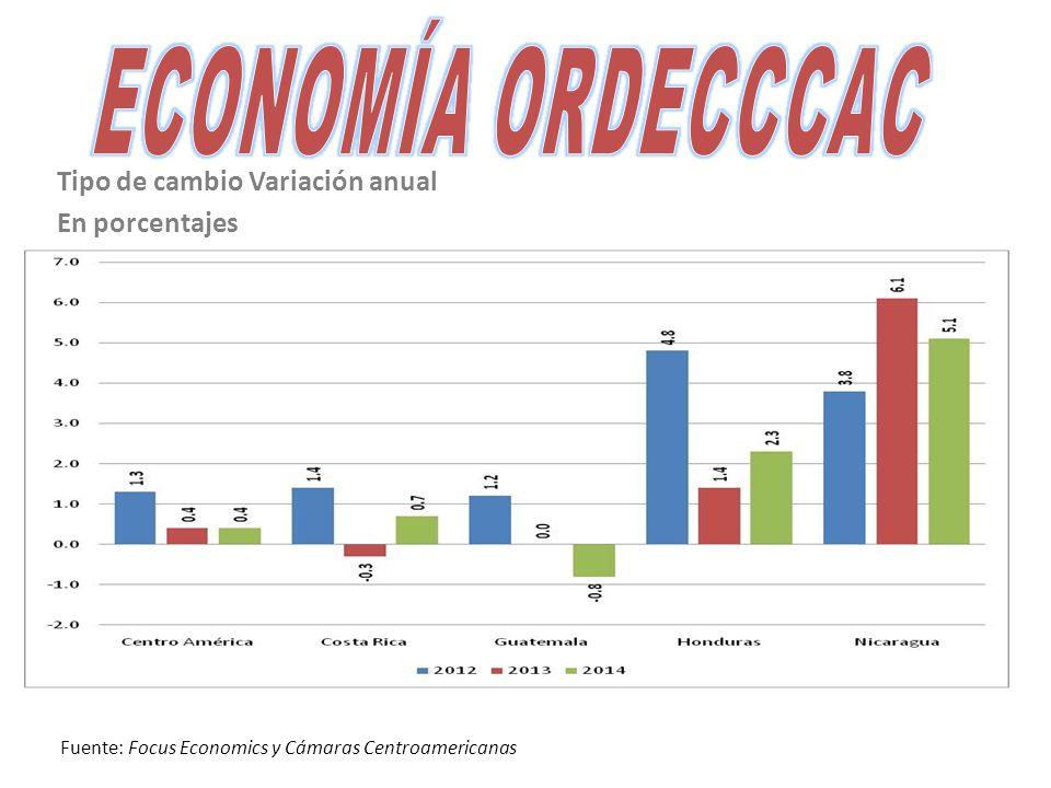 Tipo de cambio Variación anual En porcentajes Fuente: Focus Economics y Cámaras Centroamericanas
