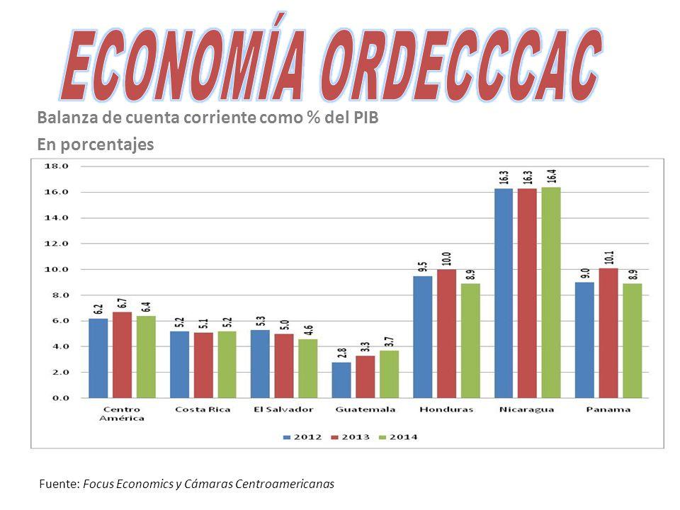 Balanza de cuenta corriente como % del PIB En porcentajes Fuente: Focus Economics y Cámaras Centroamericanas