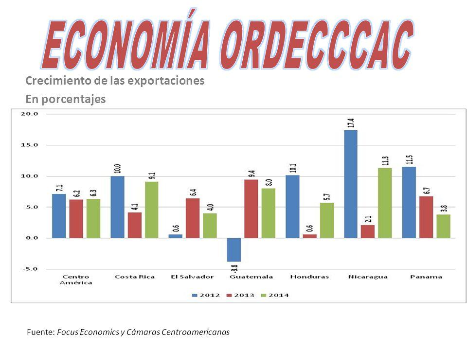 Crecimiento de las exportaciones En porcentajes Fuente: Focus Economics y Cámaras Centroamericanas