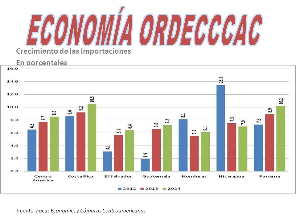 Crecimiento de las Importaciones En porcentajes Fuente: Focus Economics y Cámaras Centroamericanas