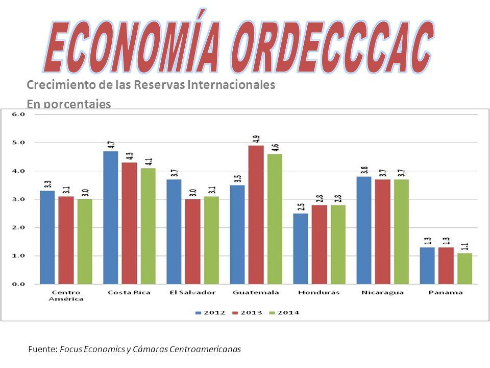 Crecimiento de las Reservas Internacionales En porcentajes Fuente: Focus Economics y Cámaras Centroamericanas