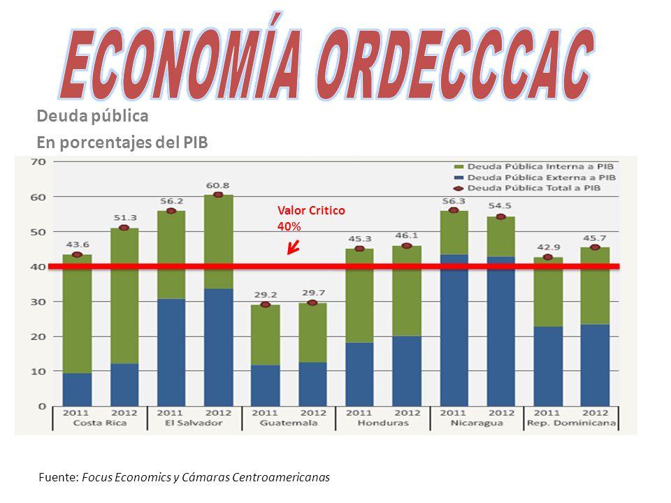 Deuda pública En porcentajes del PIB Valor Critico 40% Fuente: Focus Economics y Cámaras Centroamericanas