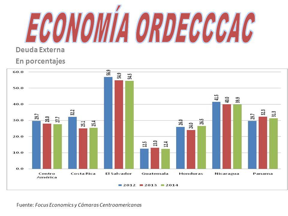 Deuda Externa En porcentajes Fuente: Focus Economics y Cámaras Centroamericanas