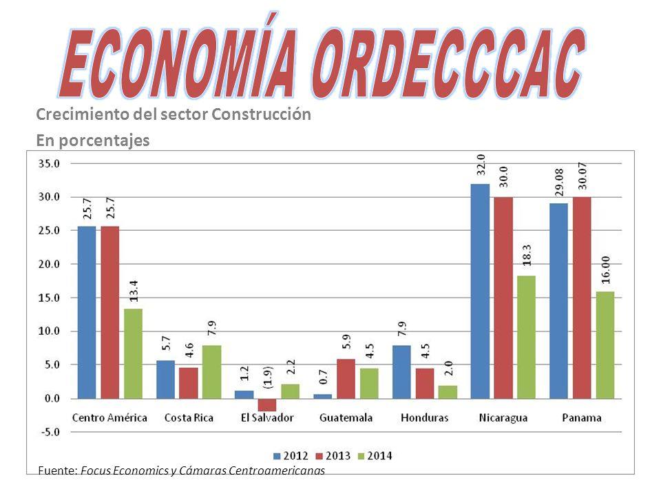 Crecimiento del sector Construcción En porcentajes Fuente: Focus Economics y Cámaras Centroamericanas