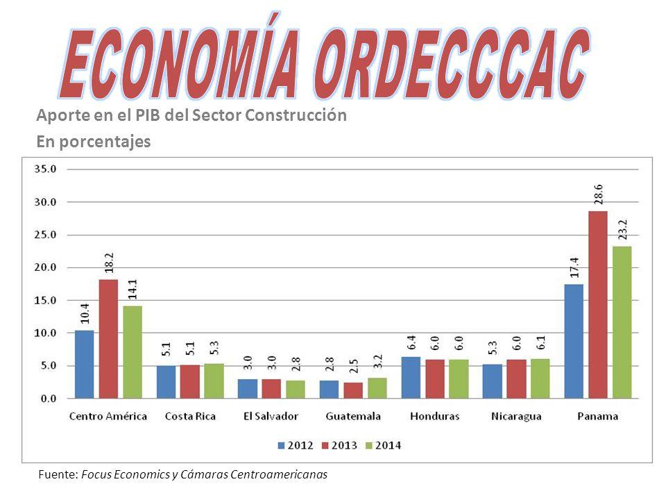 Aporte en el PIB del Sector Construcción En porcentajes Fuente: Focus Economics y Cámaras Centroamericanas